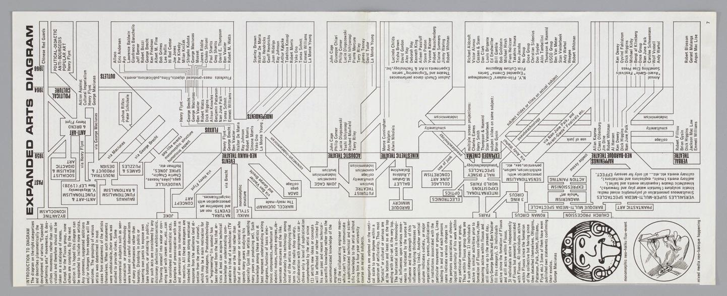 Expanded Arts Diagram, Fluxus, George Maciunas